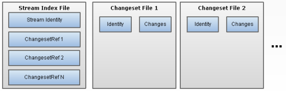 Alternative Changesets As Files