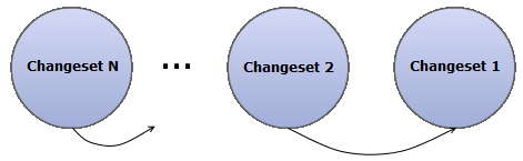 Changesets as a LinkedList