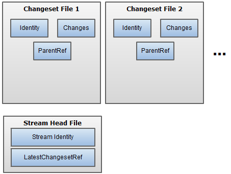 Changesets As Files