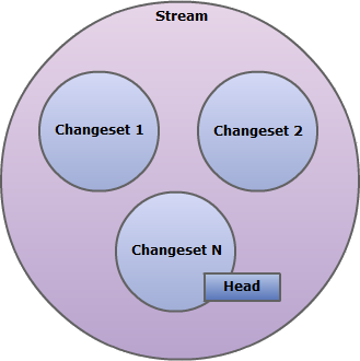 Model of an event stream